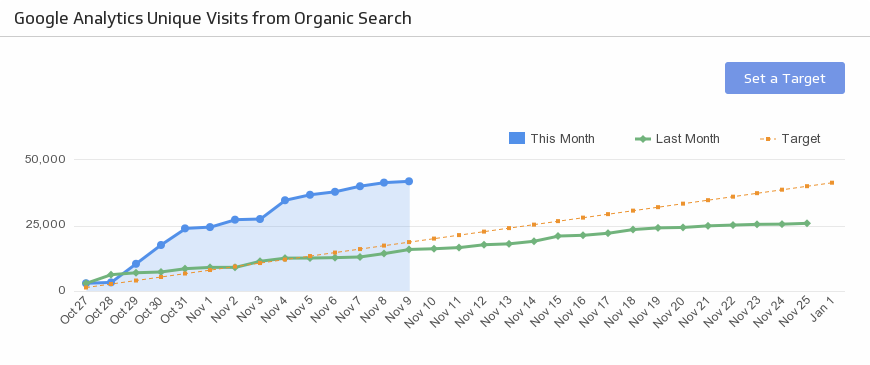 seo growth methodology
